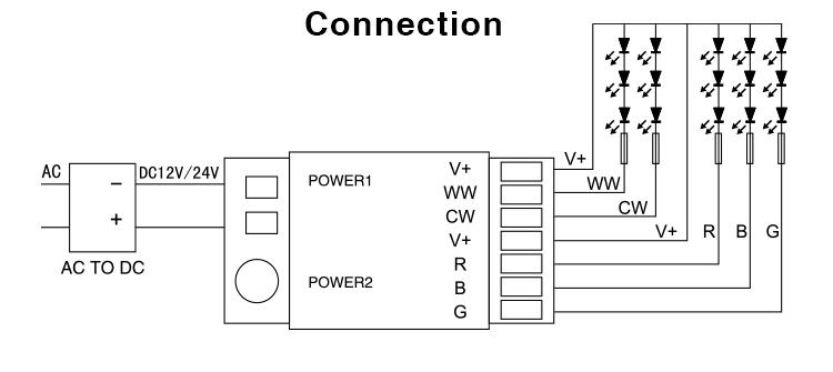 DMX512 RGB+CCT Strip Controller