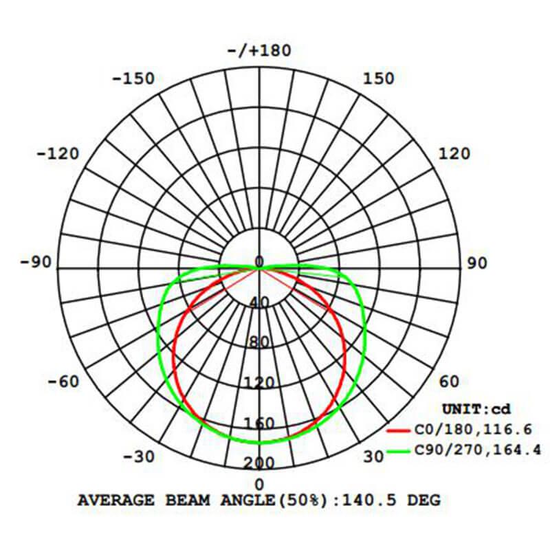 COB-LED-Luminous Intensity Distribution Diagram