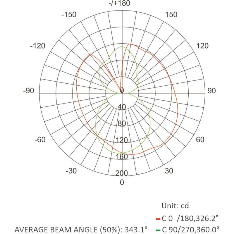 360° Beam Angle LED Neon Flex-Luminous Intensity Distribution Diagram