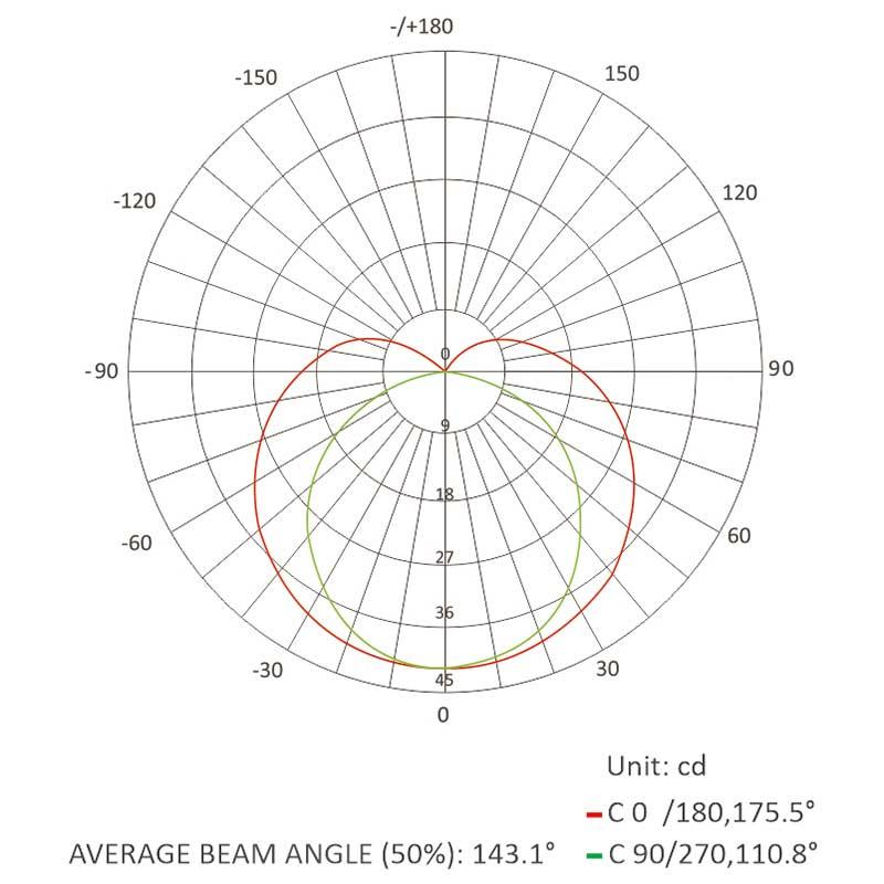0512 neon flex-Luminous Intensity Distribution Diagram