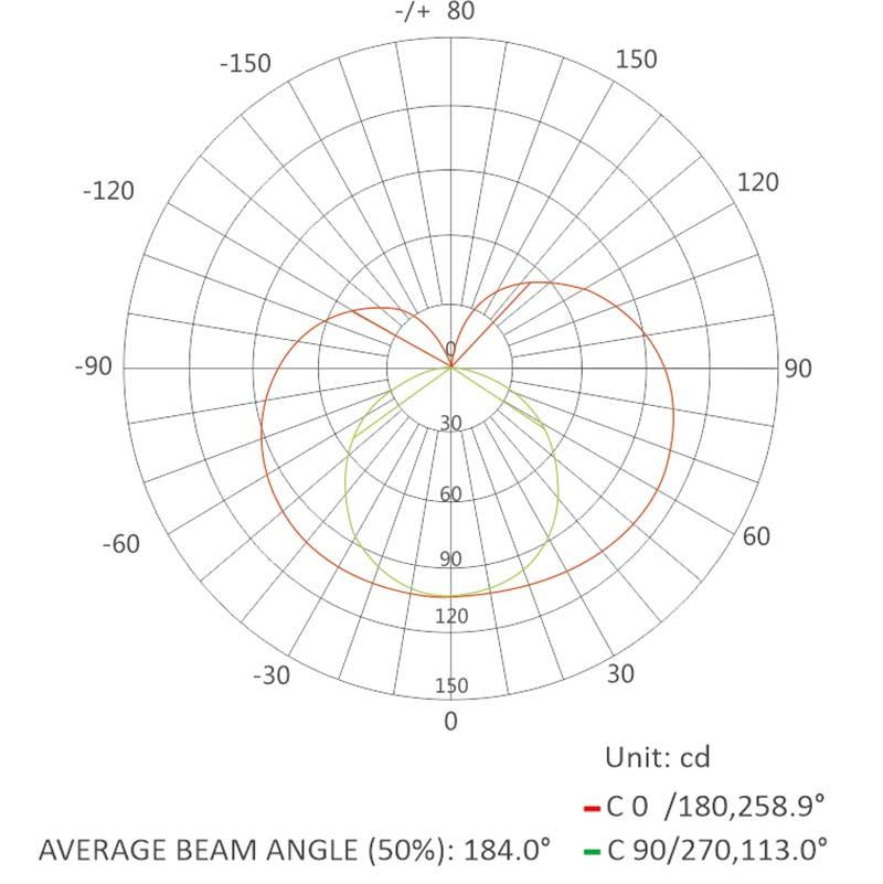 1025 AC220V neon flex-Luminous Intensity Distribution Diagram