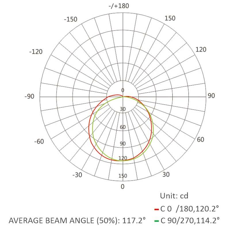 10*17 neon flex-Luminous Intensity Distribution Diagram