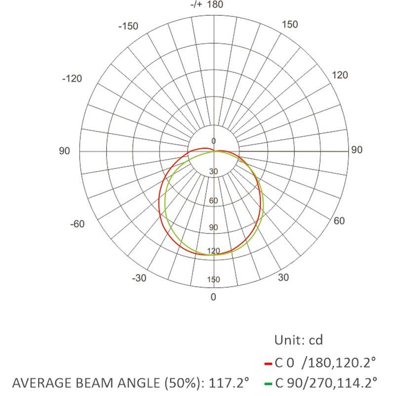 0410 neon flex-Luminous Intensity Distribution Diagram