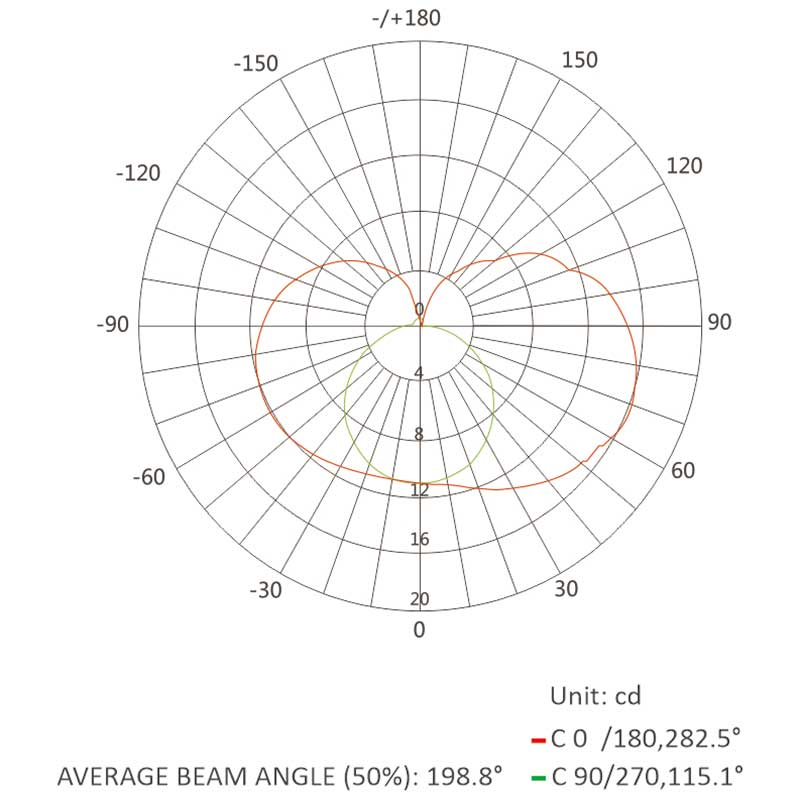 1025 neon flex-Luminous Intensity Distribution Diagram