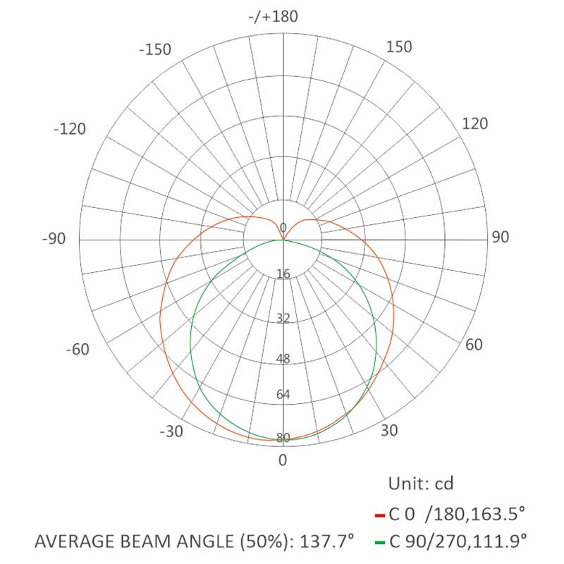 0615neon flex-Luminous Intensity Distribution Diagram