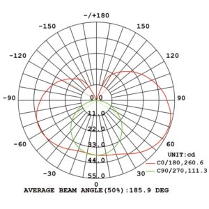 0818 neon flex-Luminous Intensity Distribution Diagram